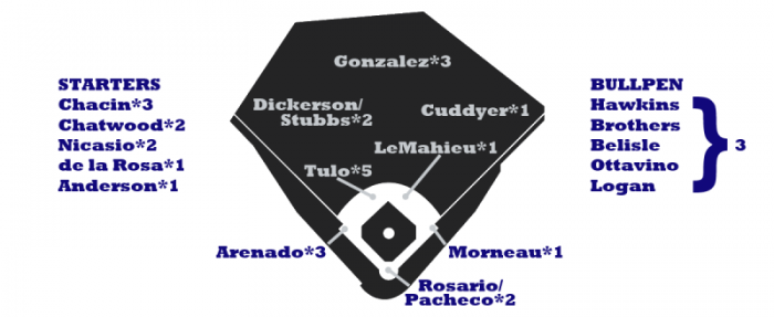 2014 ZiPS Projection for the Colorado Rockies - Courtesy of FanGraphs http://www.fangraphs.com/blogs/2014-zips-projections-colorado-rockies/